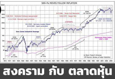 วิกฤตตลาดหุ้น