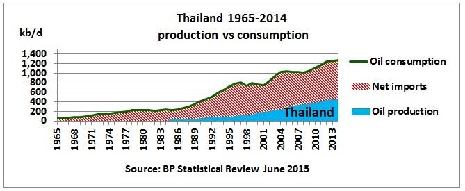 ทำไมราคาน้ำมันไทยถึงแพงกว่ามาเลเซีย