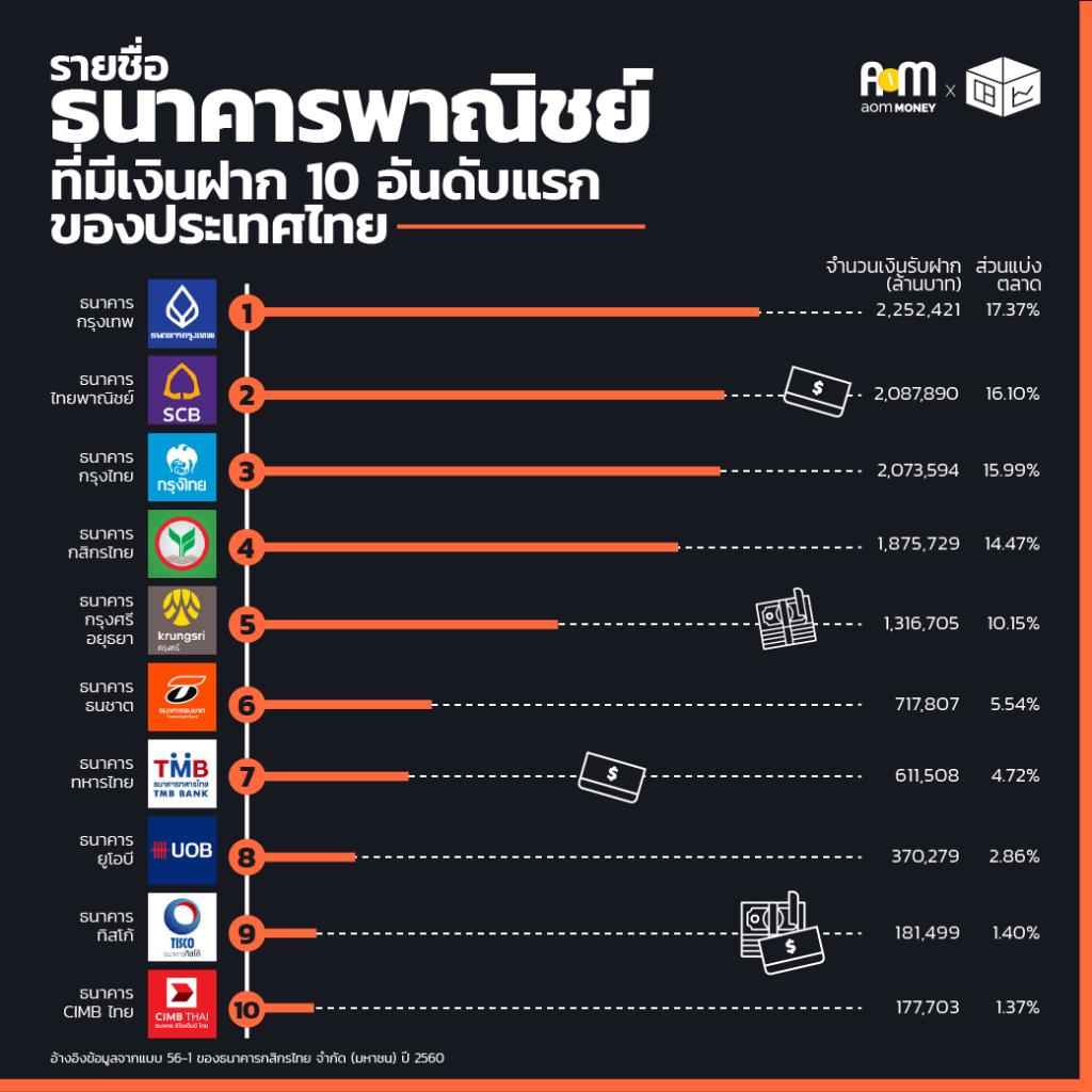 ส่วนแบ่งตลาดเงินฝากธนาคารประเทศไทย