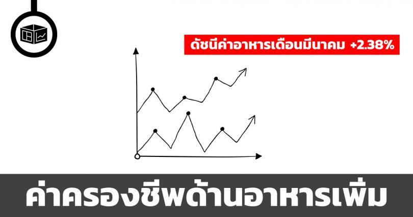ดัชนีราคาอาหารเพิ่ม 2.38%