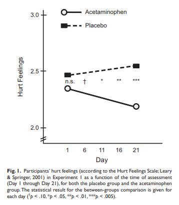 Paracetamol กินแก้ปวดใจได้ไหม